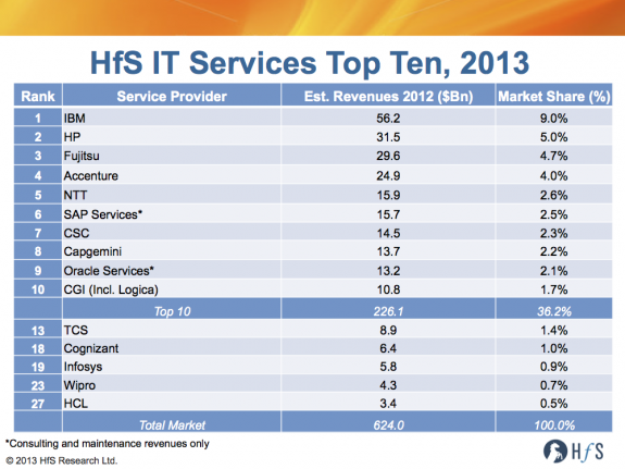 Why the Indian W-I-T-C-H providers have yet to break the IT Services Top Ten