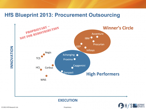 And here's the 2013 Procurement Outsourcing Blueprint...