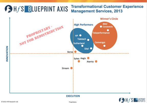 Teleperformance, IBM/Concentrix and Convergys make the Winner's Circle for transforming the customer experience