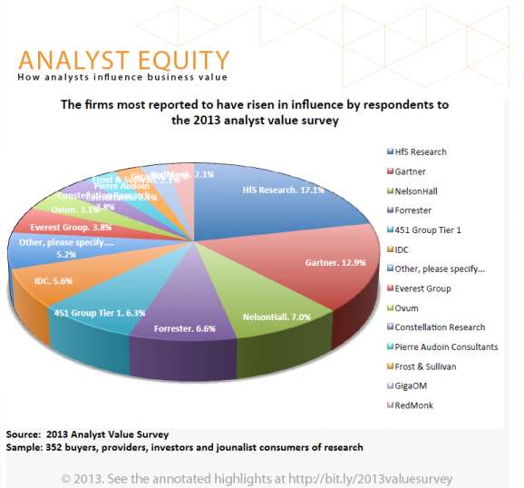 2013 Analyst Value Survey Results:  HfS Research has risen in influence more than all the other analysts