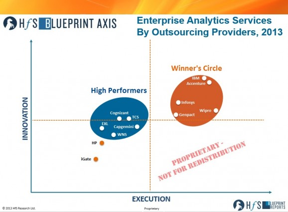 The 2013 Enterprise Analytics Services Blueprint is announced: Accenture, Genpact, IBM, Infosys and Wipro make the Winners Circle