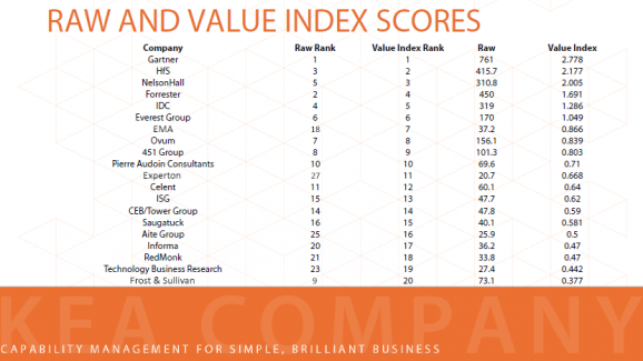 HfS lands second spot in the Analyst Value Index