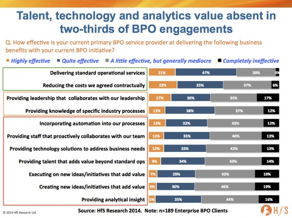 BPO will continue to fail miserably... without a mindset to embrace change, develop talent and tech-enable processes