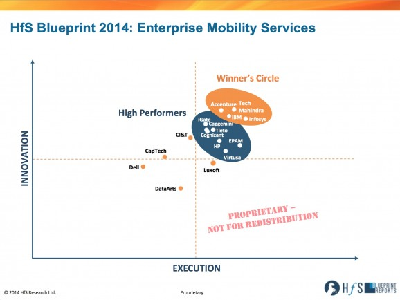 Four make Winner's Circle for Enterprise Mobility Services: Infosys, Tech Mahindra, IBM and Accenture