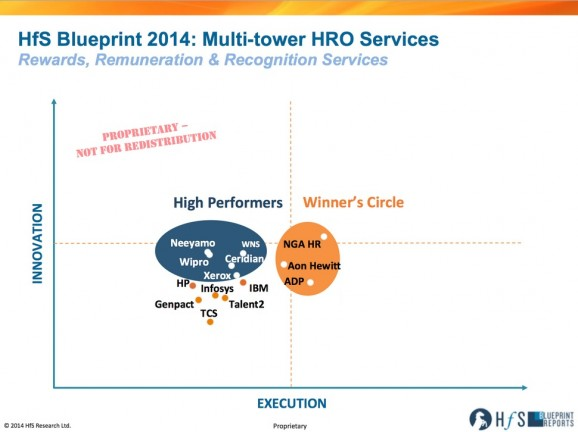 Three make Winner's Circle for Multi-tower HR Outsourcing: NGA, Aon Hewitt and ADP