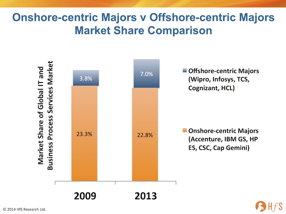 offshore supplier risk vs onshore supplier The leading site for news and procurement in the offshore industry  suppliers white papers  offshore technology focus is the essential reading material for.