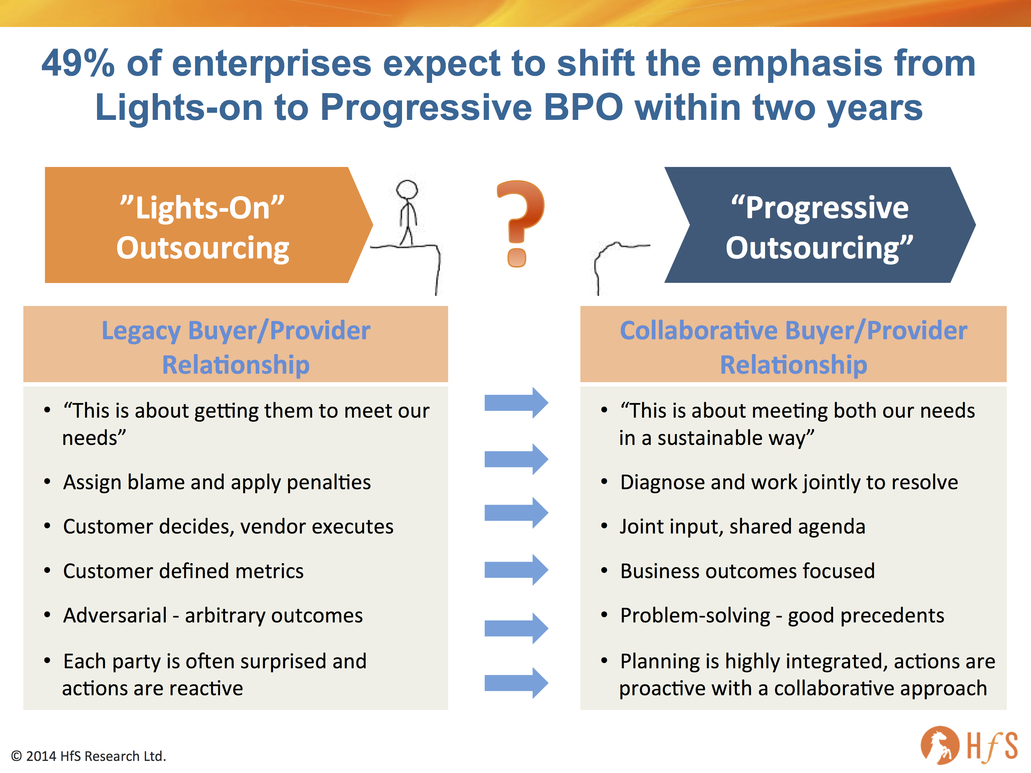 bpo management A bpo operations manager oversees a company that provides outsourcing services to other companies, makes sure that the quality of.
