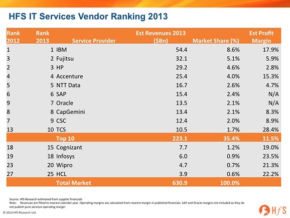 TCS breaks into the HfS Global IT Services Top 10, with Cognizant poised to follow