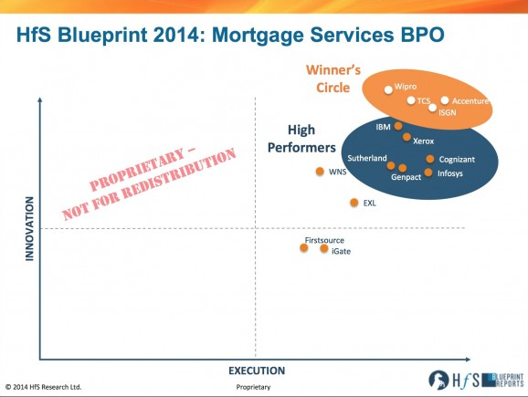 Accenture, Wipro, TCS and ISGN make the Winner's Circle for Mortgage Services BPO