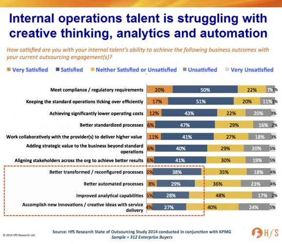 The digital failure of today's operations talent: two-thirds of enterprises are falling short