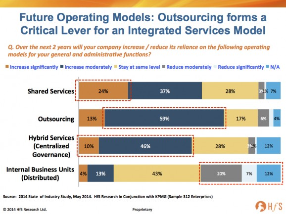 Outsourcing and shared services investment intentions at record high as the Integrated Global Services model takes center stage