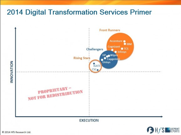 The Digital Transformation Services Blueprint Primer is unveiled: Accenture, Cognizant, IBM, Infosys and TCS are the front runners