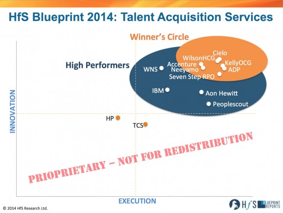 The 2014 Talent Acquisition Services Blueprint:  Which providers are delivering in today's Digitally-challenged marketplace?