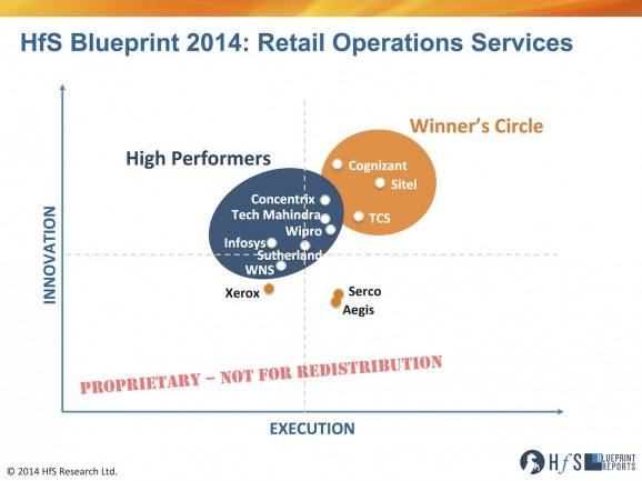 Cognizant, Sitel and TCS rock the retail operations Winner's Circle