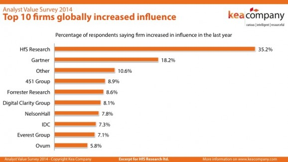 1093 research influencers have spoken: HfS leads the analyst industry for growing influence