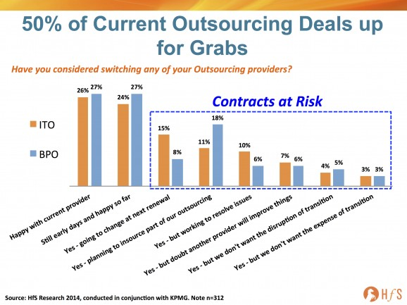 Welcome to the era of churn, where 50% of outsourcing contracts are at risk