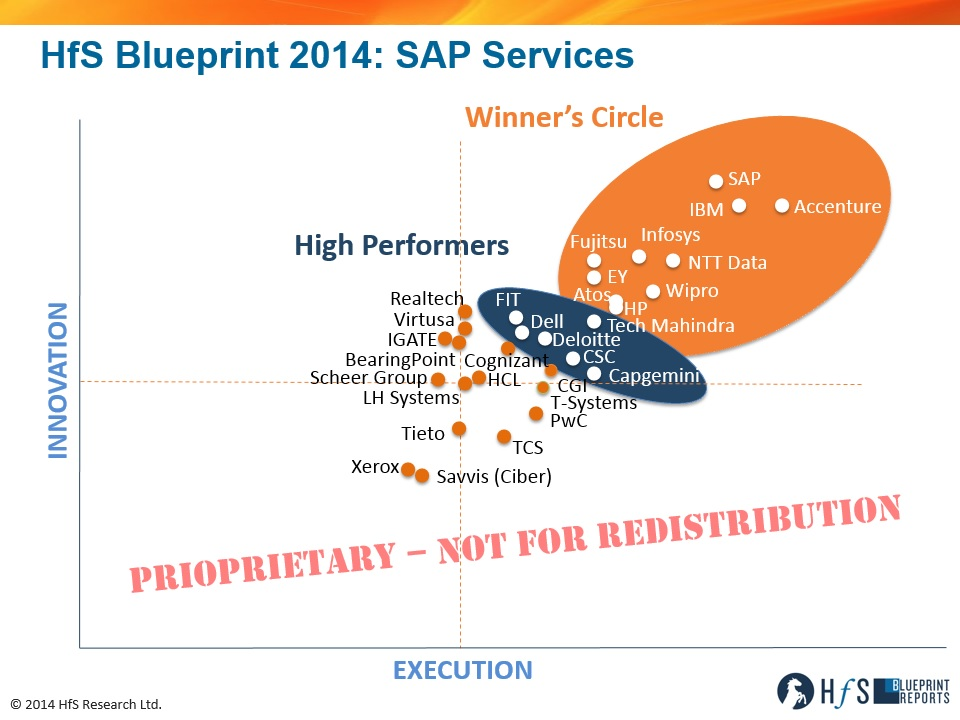 The 2014 hfs blueprint for sap services whos leading this 156 thomas malvernweather Images