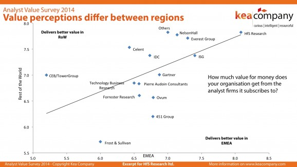 HfS leads analyst firms for value both in Europe and globally