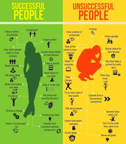How successful do you think you really are?