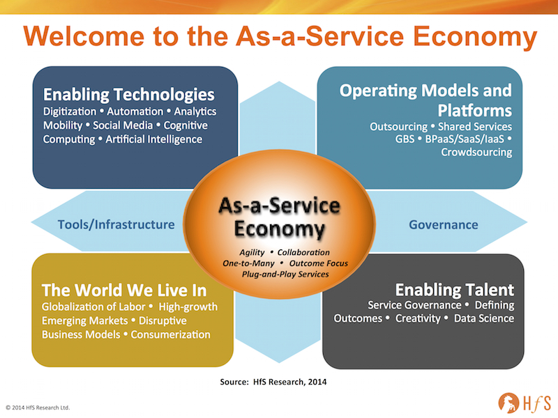 The Ten Tenets Driving the As-a-Service Economy - Horses for Sources