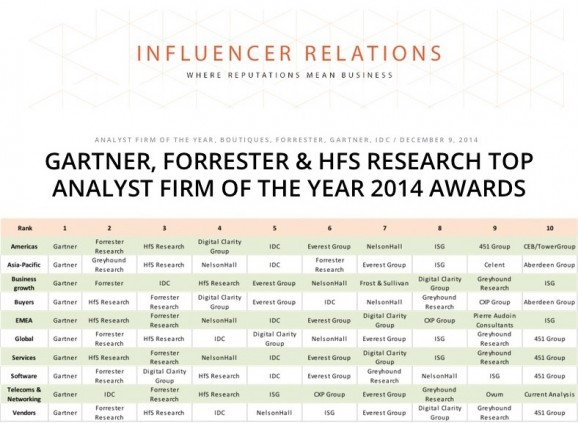 Gartner, HfS and Forrester top the Analyst Firm of the Year awards, voted by 1100 research consumers