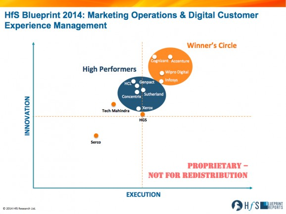 Accenture, Cognizant, Wipro and Infosys are the marketing and digital customer experience services front runners