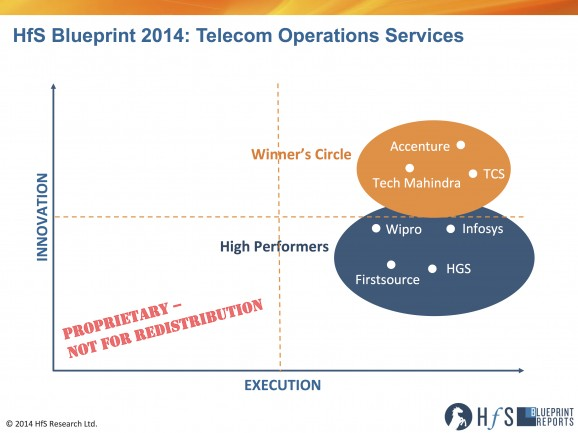 TCS, Accenture and Tech Mahindra take the Top Spots for Telecom Operations Services