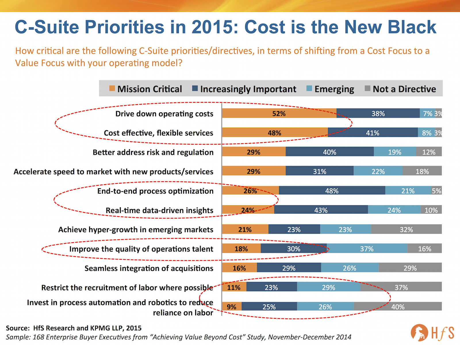 Cost is the New Black: The Overbearing Paradoxical C-Suite Imperative for 2015