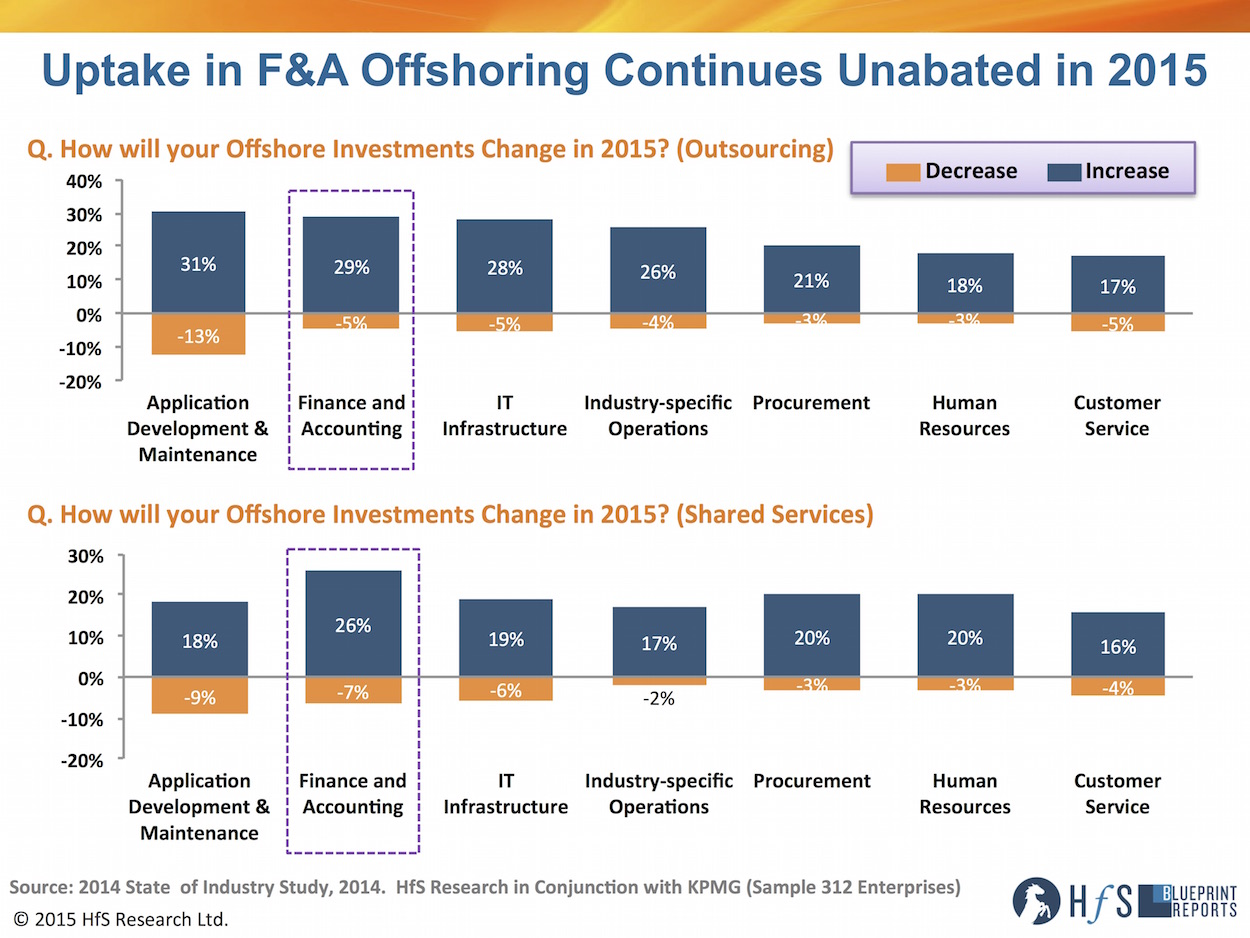 The 2015 progressive fa bpo blueprint horses for sources fa offshoring 2015 malvernweather Image collections