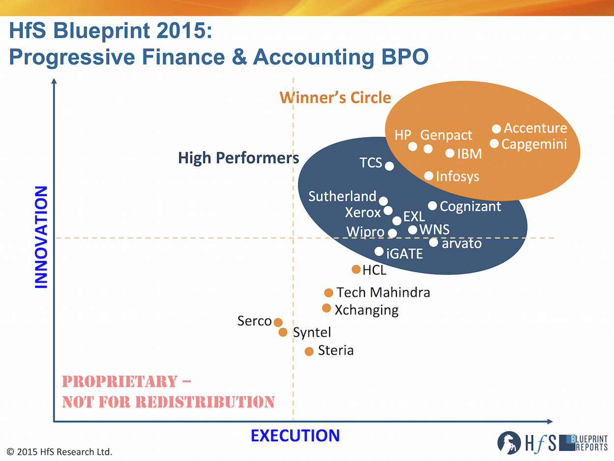 The 2015 Progressive F Amp A Bpo Blueprint Horses For Sources