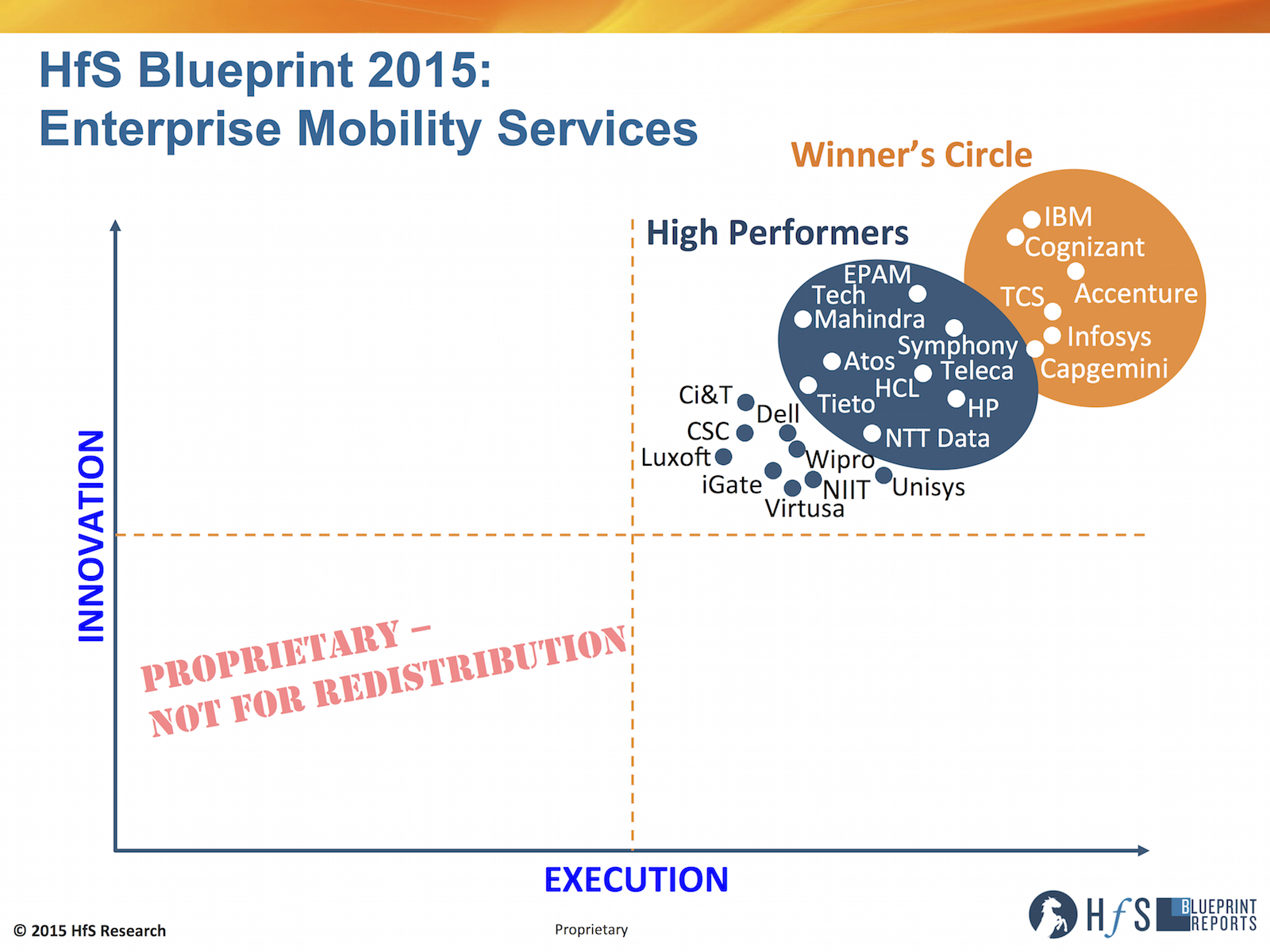 The 2015 enterprise mobility services blueprint ibm cognizant click to enlarge malvernweather Image collections