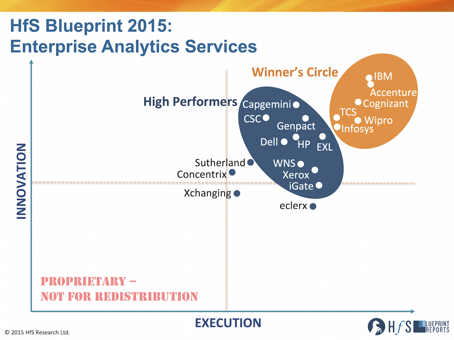 Ibm accenture cognizant wipro tcs and infosys make the 2015 click to enlarge malvernweather Gallery