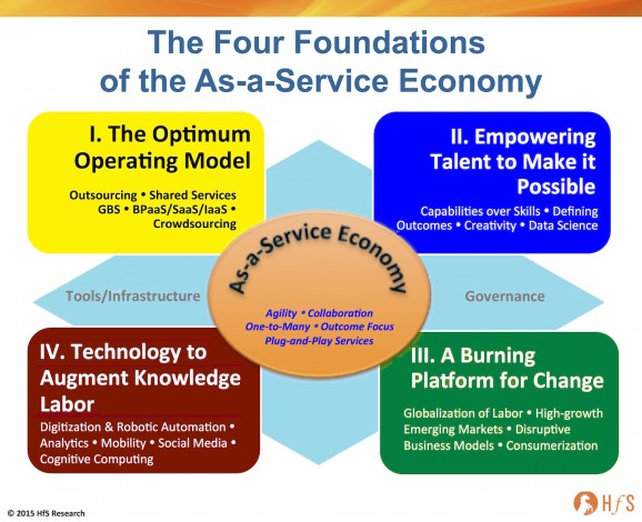 Principles of As-a-Service5