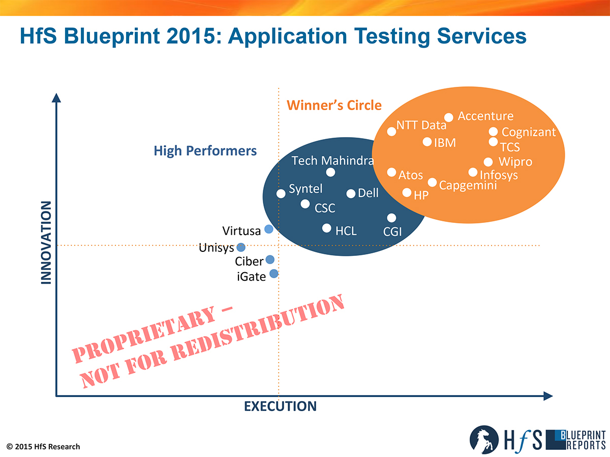 Hfs unveils the first application testing blueprint report horses hfs blueprint report application testing servicesaxis malvernweather Image collections