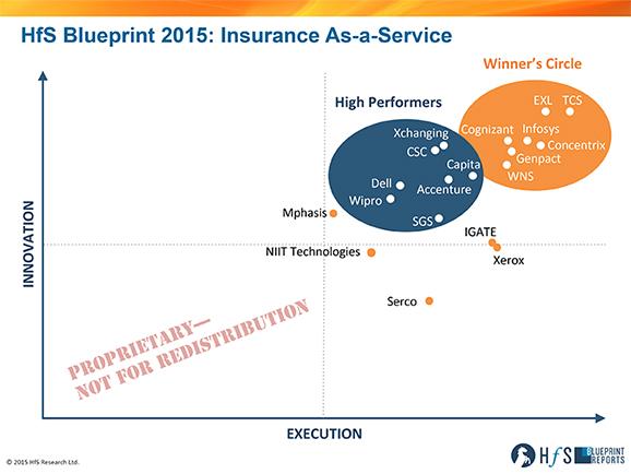 HfS-Blueprint Report-Insurance As-a Service