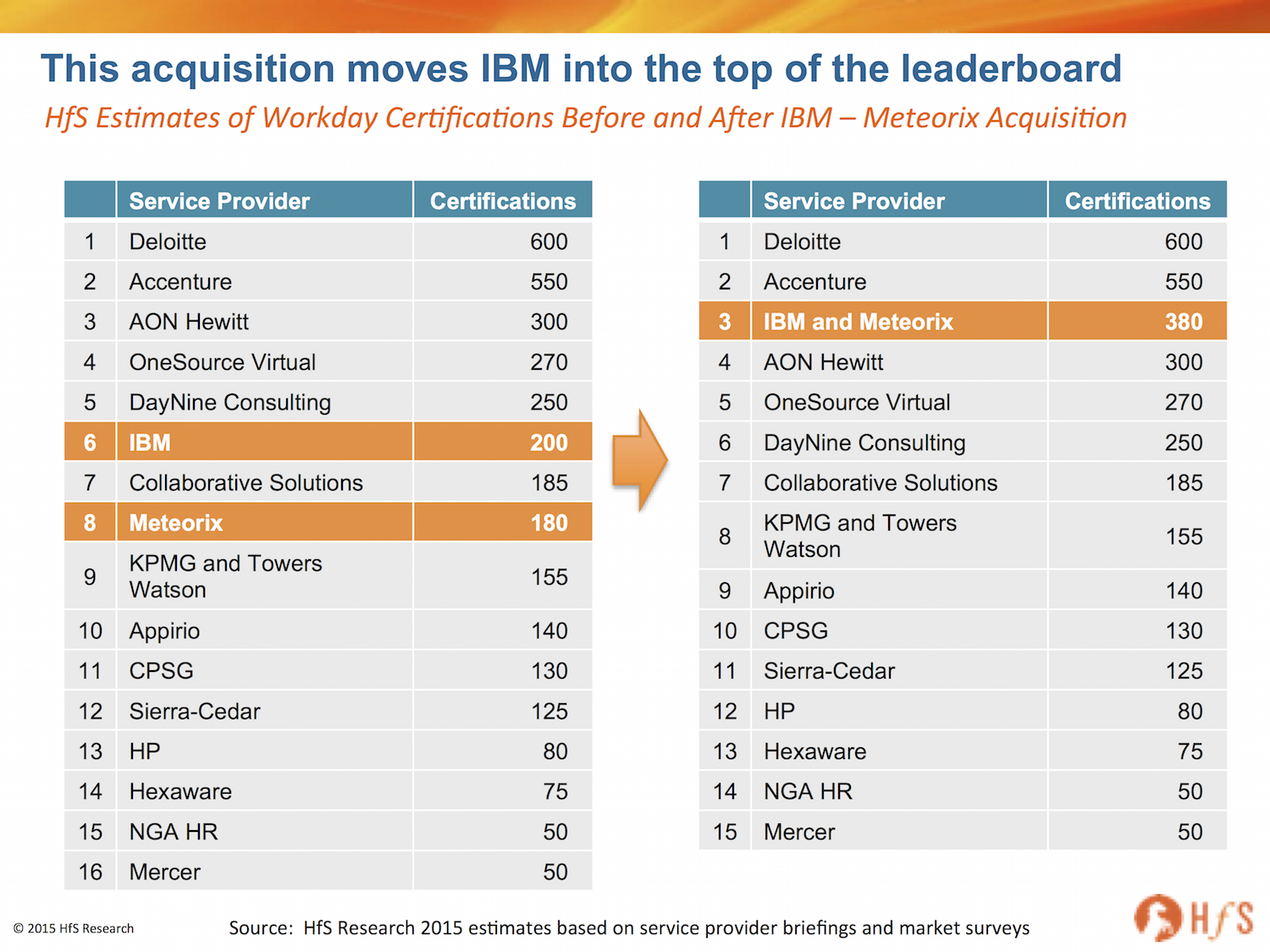 Ibm makes a meteoric rise into the hr as a service big three ibmmeterorix consultants malvernweather Images