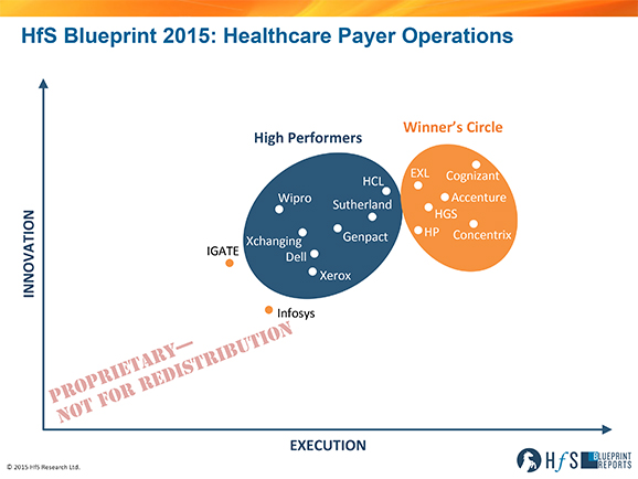 RS_1509_HfS-Blueprint-Healthcare-Payer-Operations-2015--Axis-Only--Blog--578