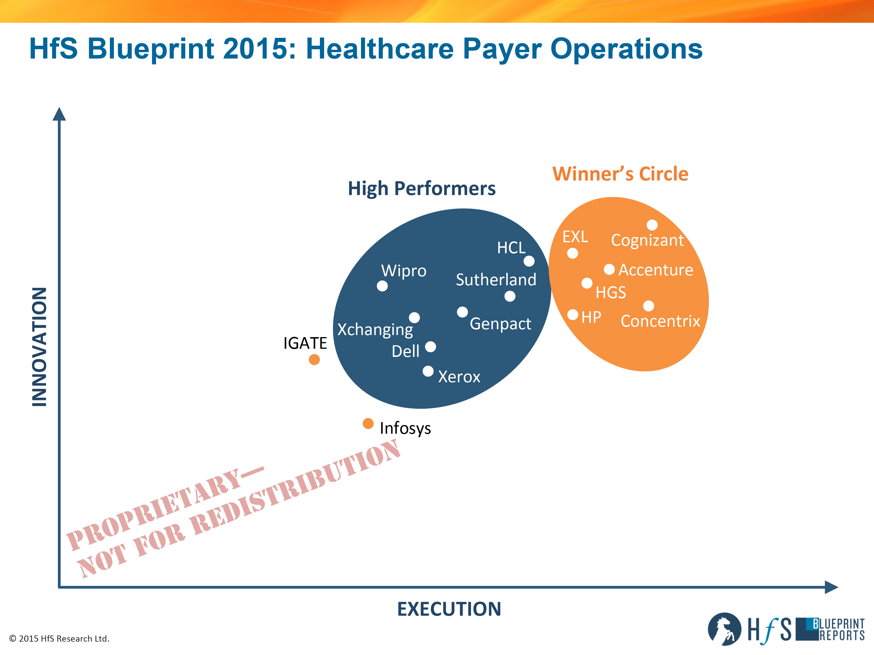Cognizant accenture exl concentrix hgs and hp are the top rs1509hfs blueprint healthcare payer operations 2015 axis only malvernweather Image collections