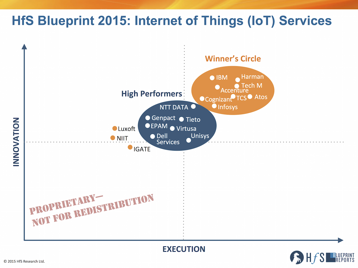 Harman, Tech Mahindra, IBM, Accenture and Atos leading the Internet of Things phenomenon