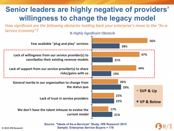 Providers unwilling to change the model