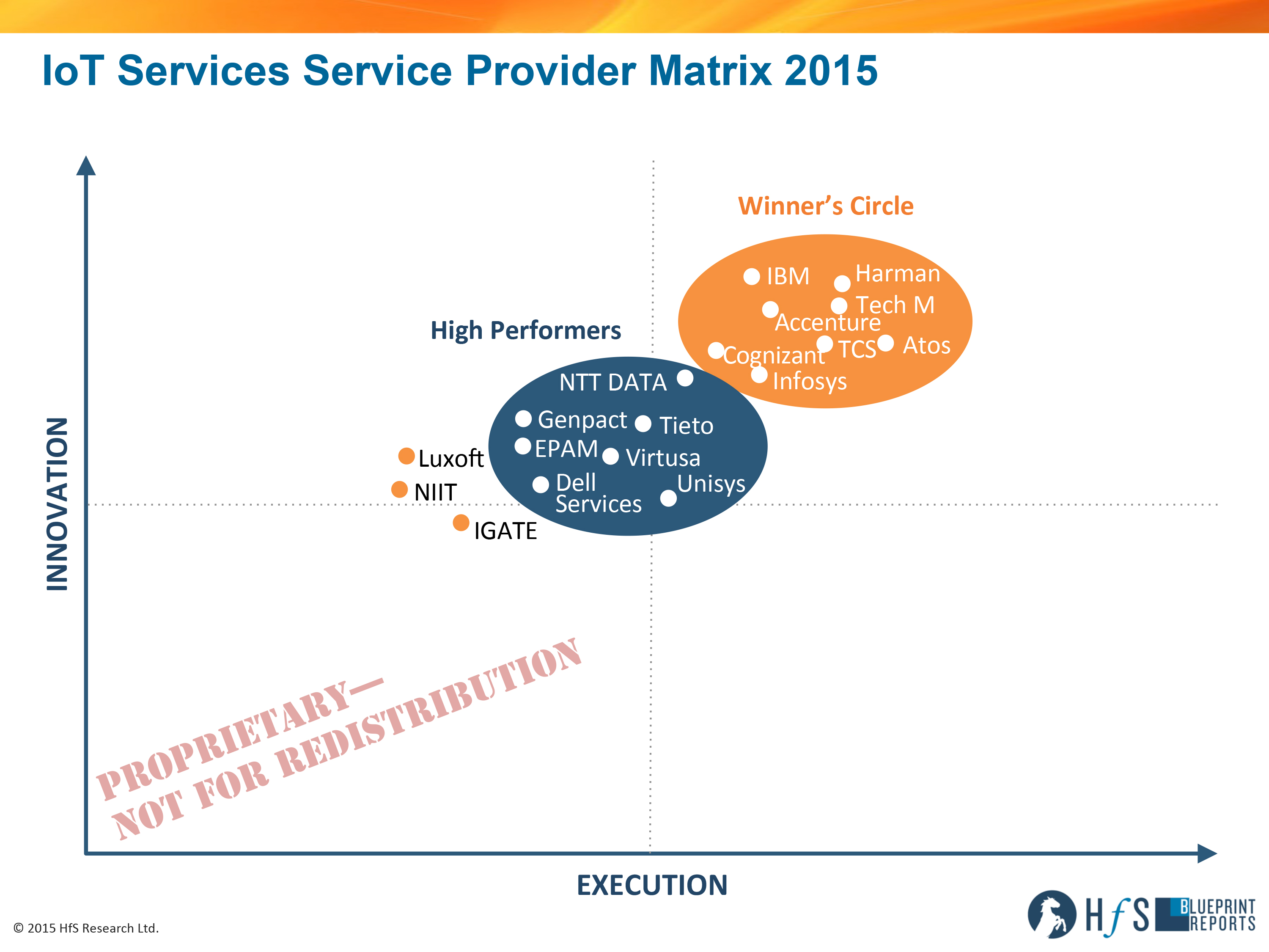 Harman tech mahindra ibm accenture and atos leading the rs1510hfs blueprint iot services 2015 axis blog malvernweather Choice Image