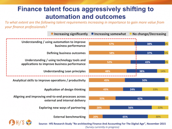 Need for Automation skills in F&A increasing