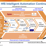 HfS Intelligent Automation Continuum