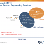 HfS Blueprint, ISV Engineering Services