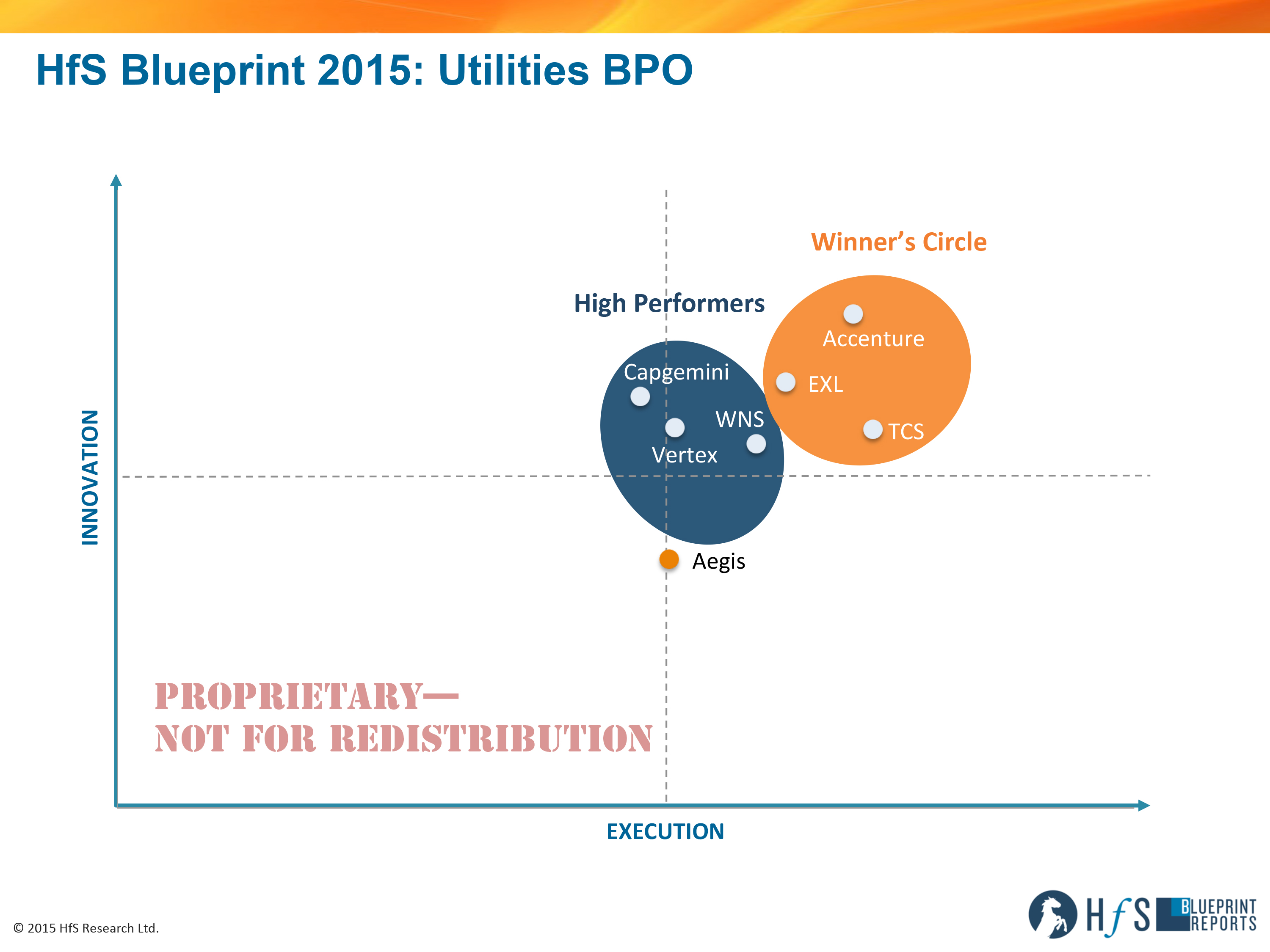 Accenture exl and tcs enter winners circle in hfs utilities bpo rs1512hfs blueprint utilities bpo 2015 blog axis malvernweather Gallery