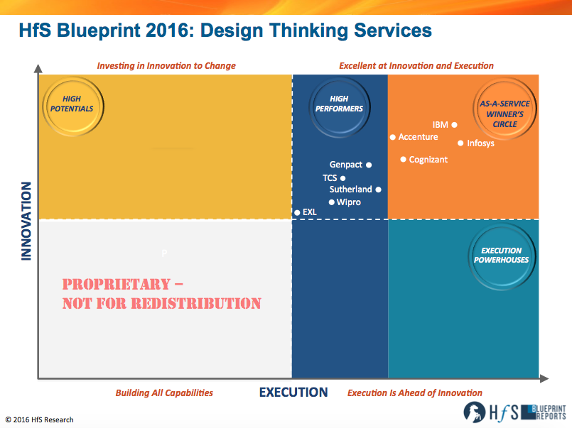 Ibm infosys accenture and cognizant lead in the industrys first design thinking blueprint malvernweather Image collections