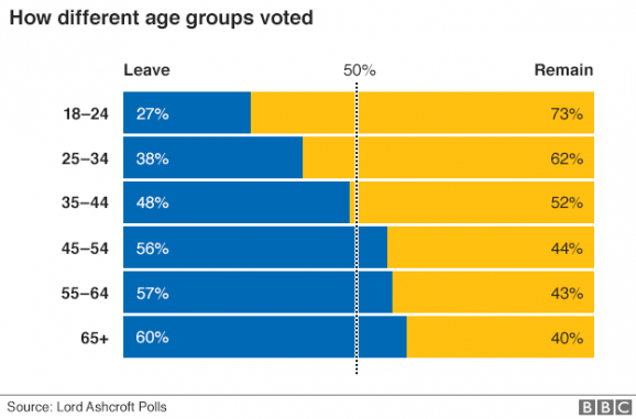 Age analysis for Brexit votes3