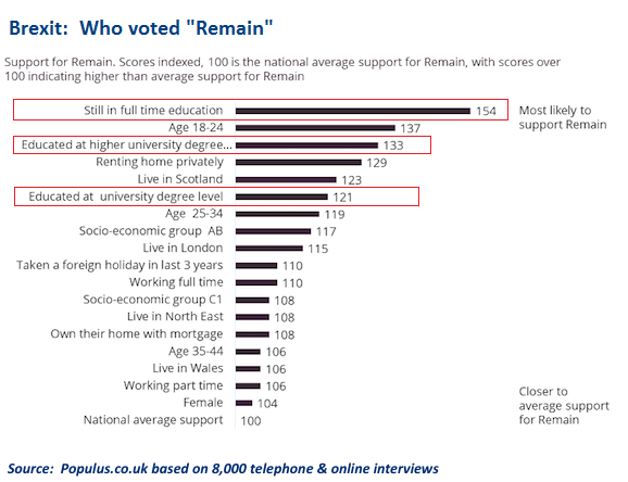 Voter analysis, Brexit