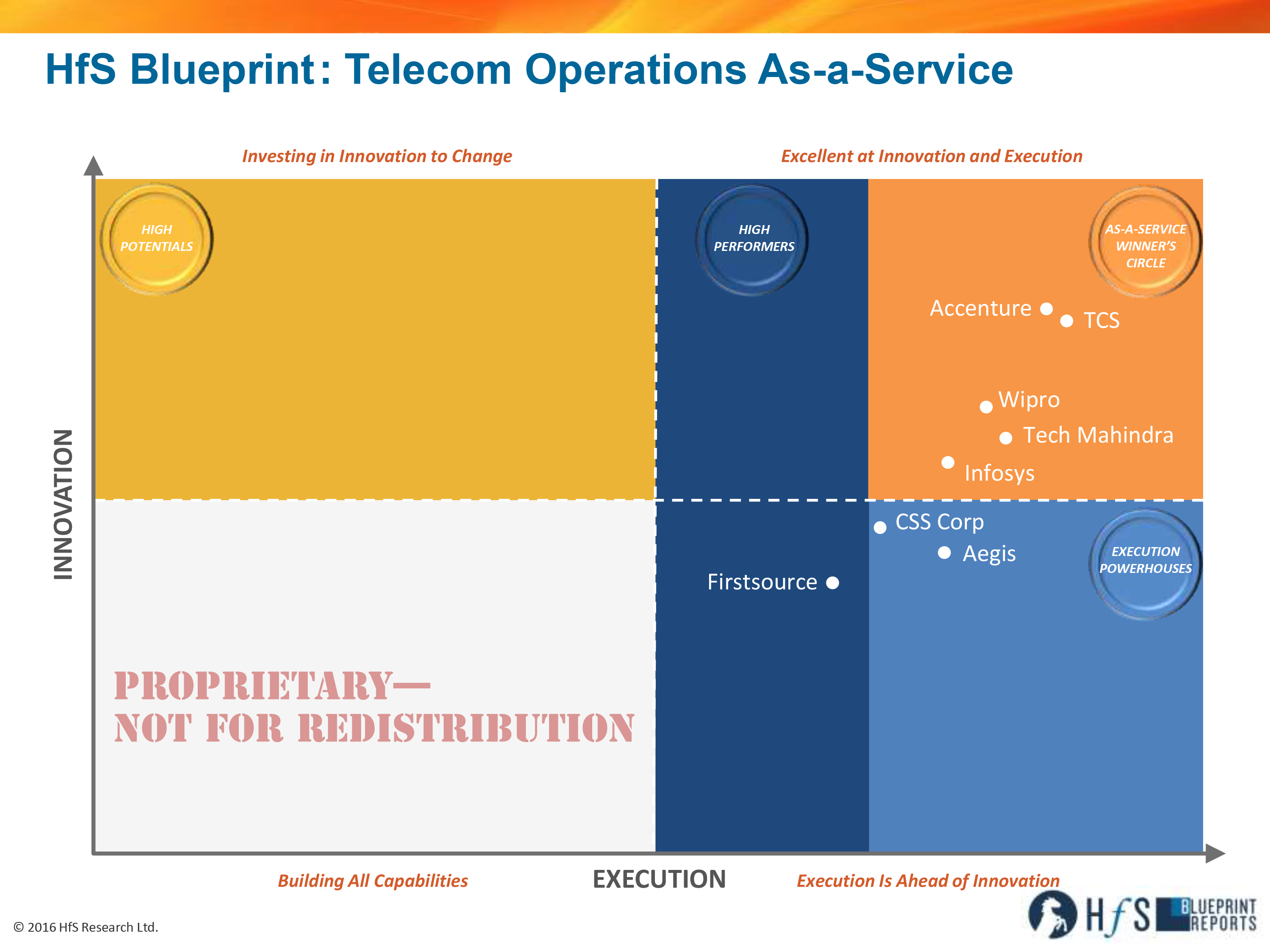 Accenture tcs wipro tech mahindra and infosys lead the 2016 accenture tcs wipro tech mahindra and infosys lead the 2016 telecom operations as a service blueprint horses for sources malvernweather Images